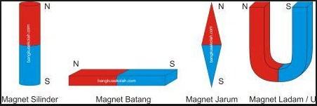 Sebutkan Macam Macam Bentuk Magnet Tanya Tugas Sekolah Ke Guru Pintar